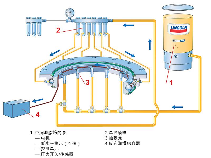 图7:SKF单线润滑系统。