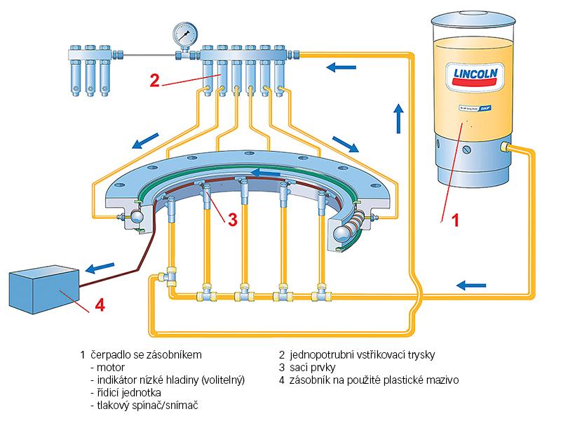 Obr. 7: Jednopotrubní mazací systém SKF