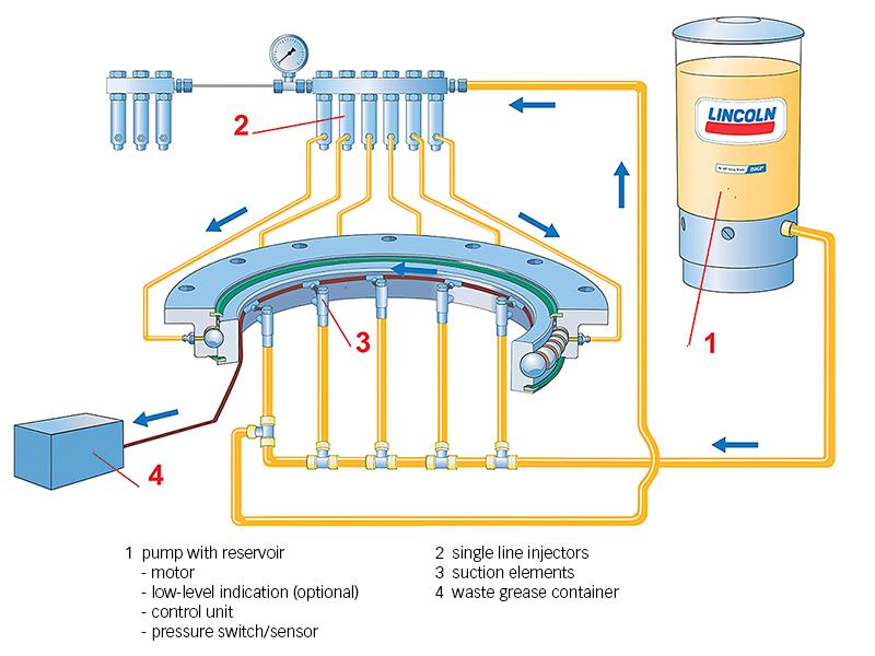 Fig. 7: SKF single-line lubrication system.