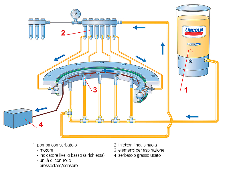 Fig. 7: Sistema di lubrificazione SKF a linea singola.