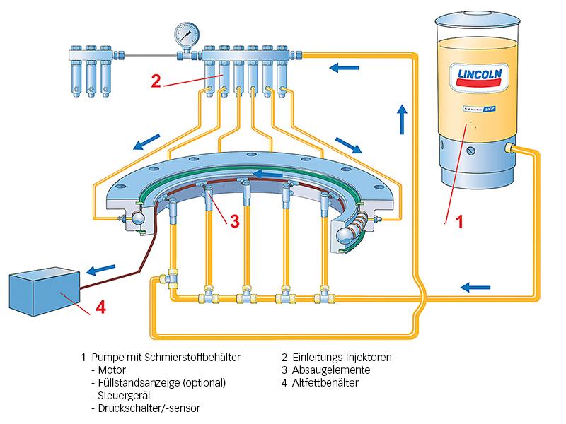 Bild 7: SKF Einleitungs-Schmiersystem.