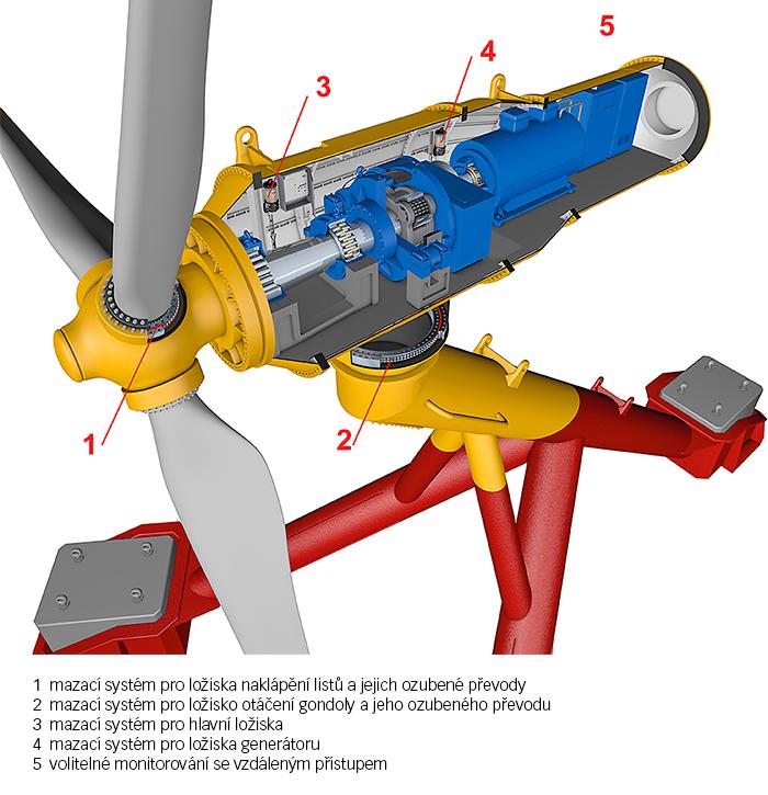 Obr. 8: Zobrazení přílivové turbíny ve 3D