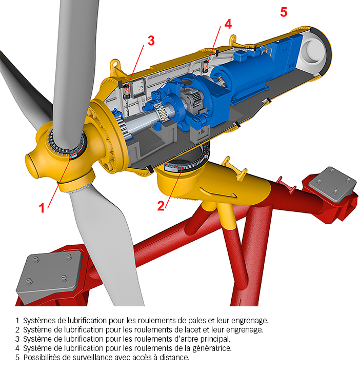 Fig. 8: 3D presentation of a tidal turbine.