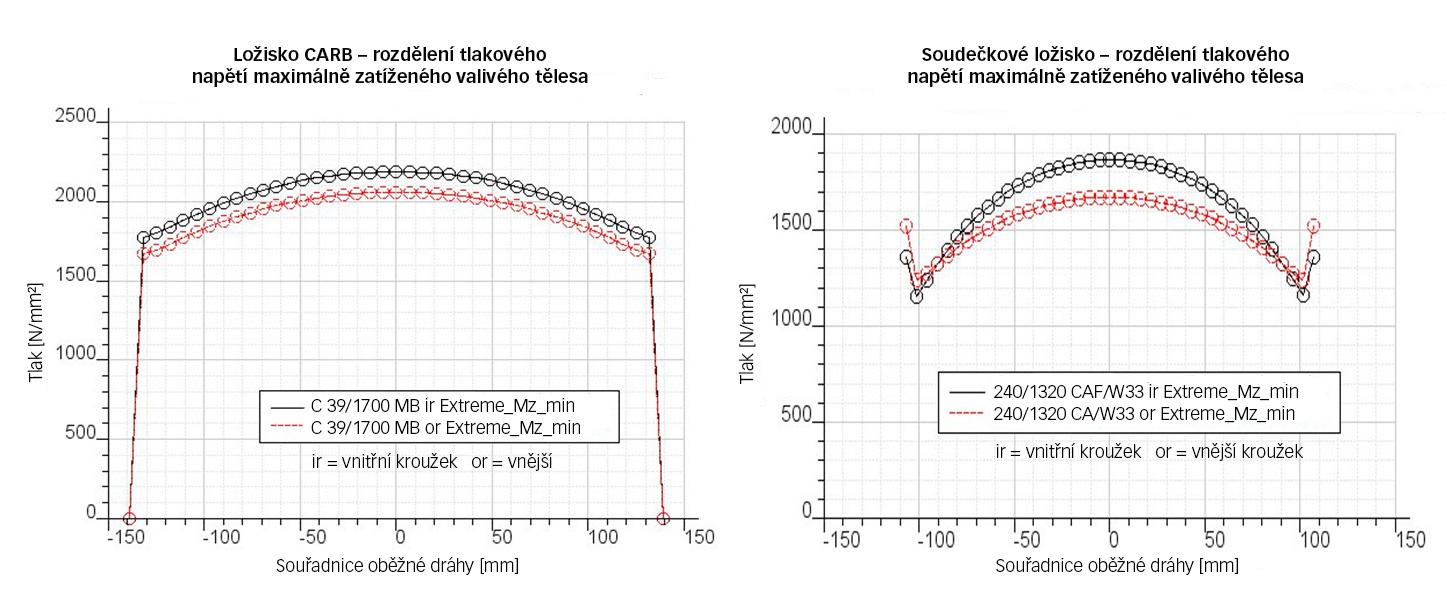 Obr. 2: Rozložení napětí nejvíce zatížených valivých těles ložiska CARB C39/1700 a soudečkového ložiska 240/1320 při extrémním zatížení – 7MW projekt