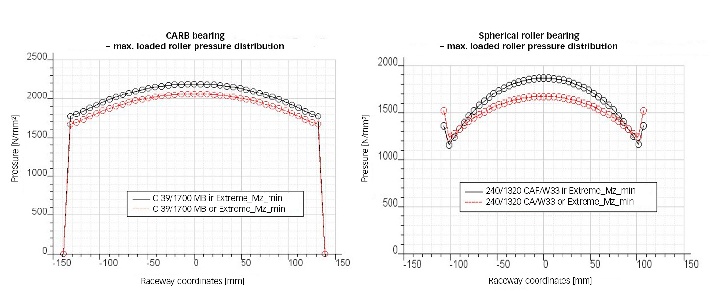 Fig. 2: Stress distribution of heaviest loaded rollers in a C39/1700 CARB bearing