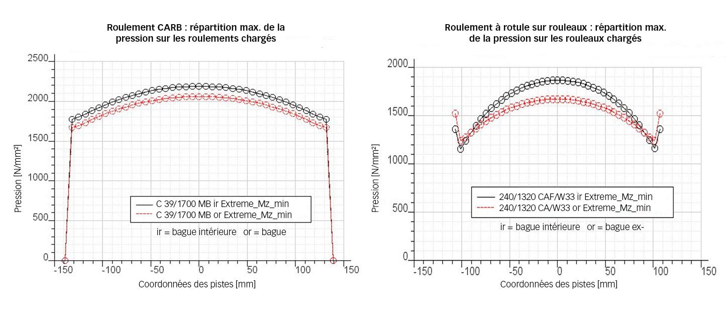 Fig. 2. Répartition des contraintes au niveau des rouleaux les plus lourdement chargés dans un roulement CARB C39/1700 et un roulement à rotule sur rouleaux 240/1320, pour un cas de charge extrême, projet de 7 MW.
