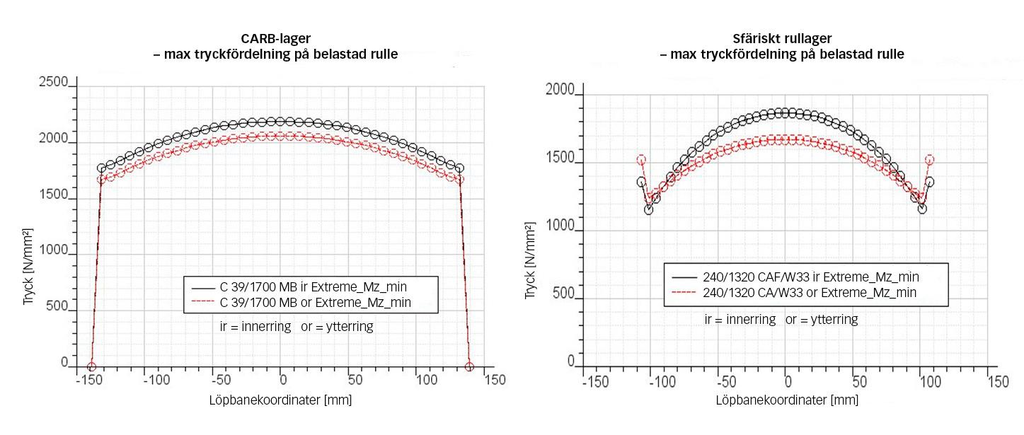 Fig. 2: Spänningsfördelning på de hårdast belastade rullarna i ett CARB-lager C39/1700 och ett sfäriskt rullager 240/1320 vid ett extremt belastningsfall, 7 MW-projektet.