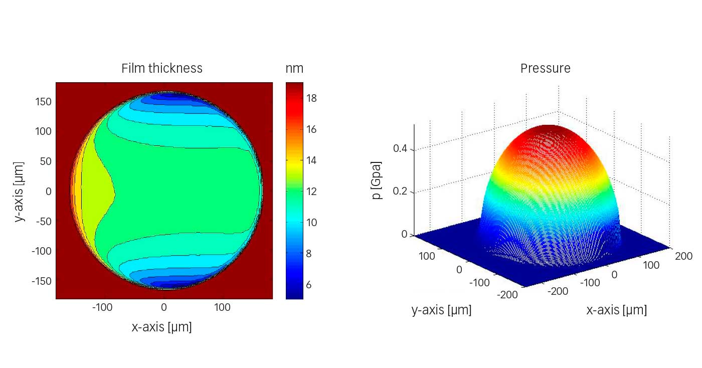 Fig. 6: Example of a numerical film thickness and pressure calculation for the ball-disc configuration of fig. 3 for refrigerant HCFC-123 with an entrainment speed of 2 m/s.