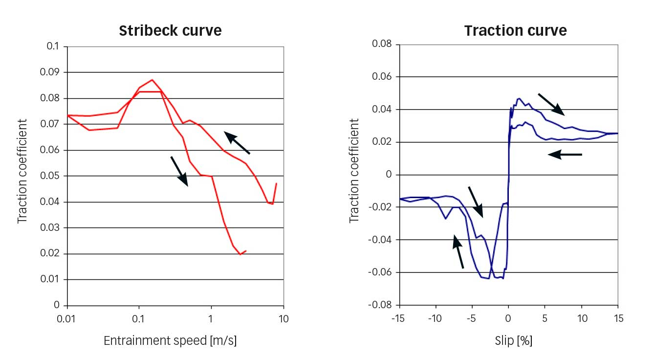 Fig. 7: Stribeck curve (left) and traction curve (right) for refrigerant R1233zd, ceramic ball and through-hardened stainless nitrogen steel according to SKF specification VC444 (p=0.94 GPa). The arrows show entrainment speed (left) and slip up and down (right).