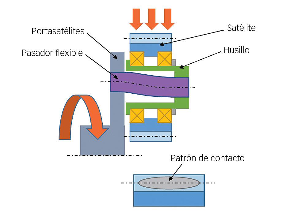 Caja de engranajes con pasador flexible