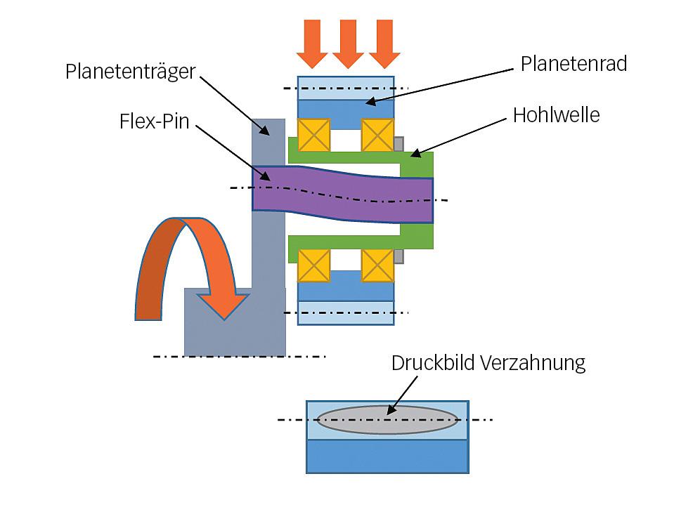 """Planetenräder mit """"Flex-Pin"""" Technologie"""