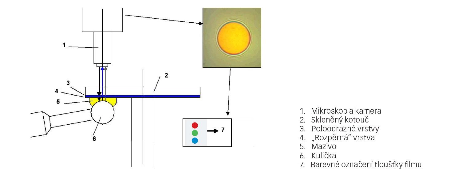 Obr. 3: Uspořádání měřicího zařízení pro měření tloušťky mazivového filmu tribometrem SKF WAM-5.