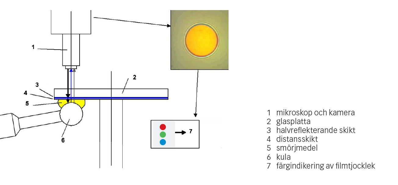 Fig. 3: Försöksuppställning för att mäta filmtjocklek i tribometern SKF WAM-5.