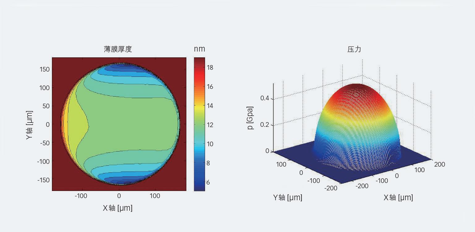 图6:HCFC-123制冷剂在2 m/s的夹带速度下按图3的球和盘配置进行数字膜厚和压力计算示例。