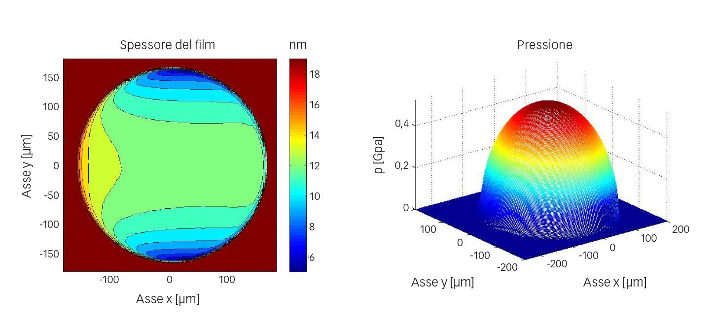 Fig. 6: Esempio di calcolo numerico dello spessore del film e della pressione per la configurazione sfera-disco