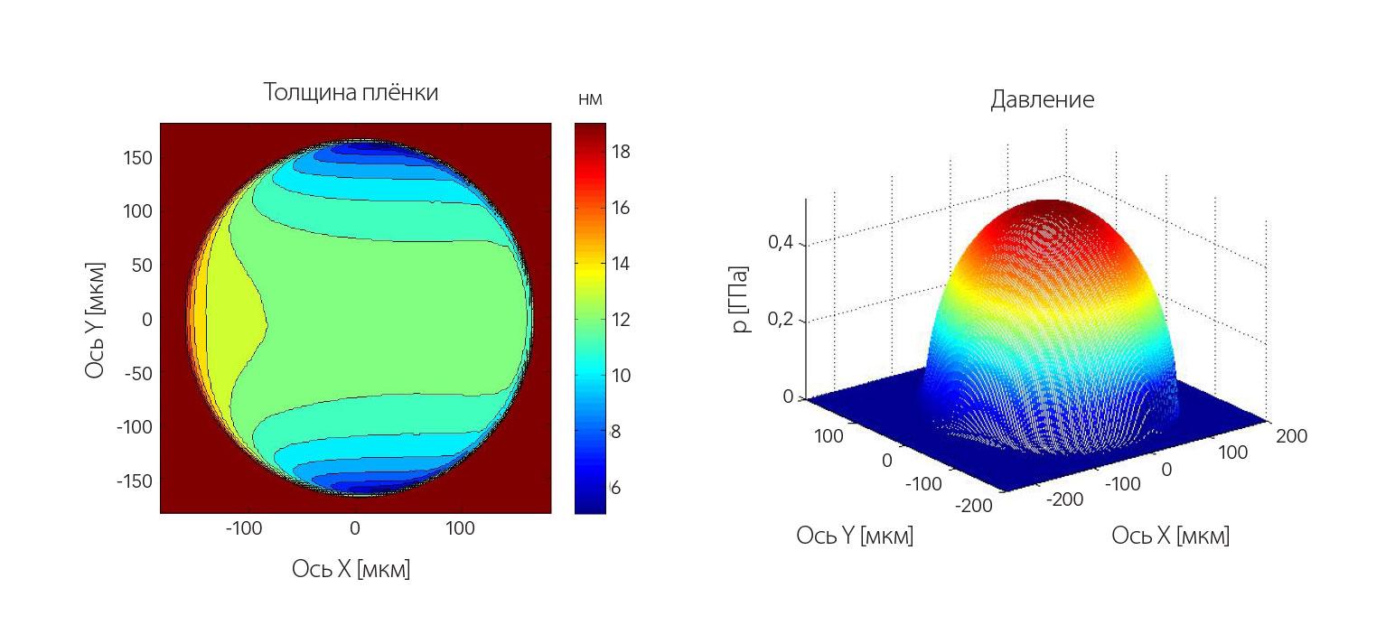 Рис. 6: Пример числовых расчётов толщины плёнки и давления для типа контакта «шар-диск» на рис. 3 для хладагента HCFC-123 при скорости перемещения 2 м/с.