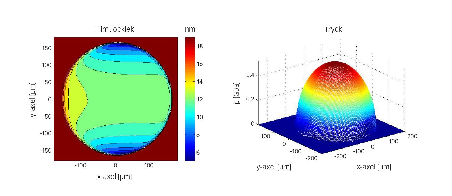 Fig. 6: Exempel på en numerisk beräkning av filmtjocklek och tryck för uppställningen med kula-skiva