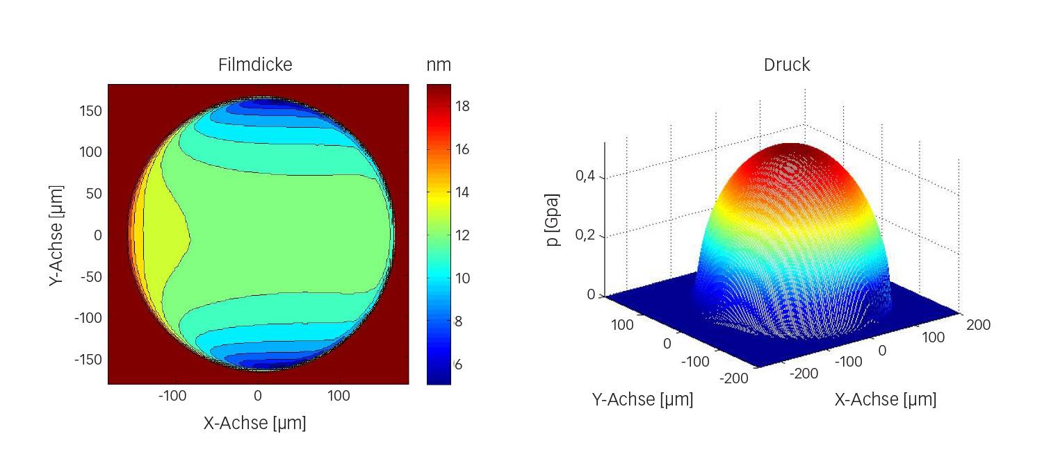 Bild 6: Beispiel einer numerischen Filmdicken- und Druckberechnung für die Kugel-Scheibe-Anordnung