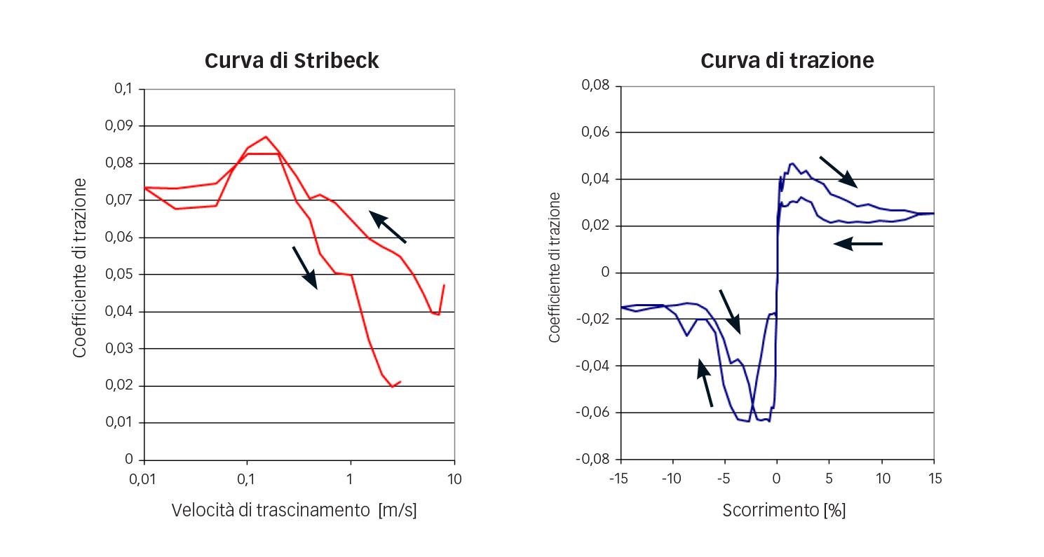 Fig. 7: Curve di Stribeck (a sin.) e di trazione (a destra) per il refrigerante R1233zd, sfera in ceramica e acciaio inossidabile a tutta tempra nitrurato secondo la specifica SKF VC444 (p=0,94 GPa). Le frecce indicano la velocità di trascinamento (a sin.) e lo scorrimento in su e in giù (a destra).