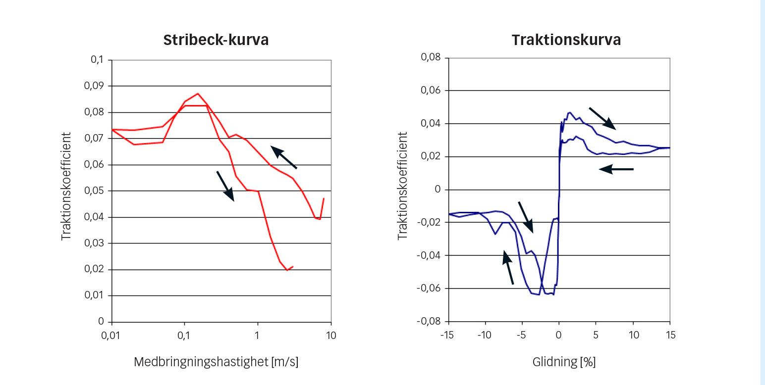 Fig. 7: Stribeck-kurva (vänster) och traktionskurva (höger) för köldmediet R1233zd