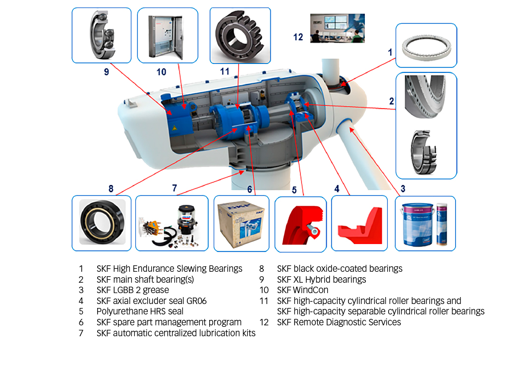 Fig. 1: SKF has developed a wide range of products, services and solutions dedicated to wind energy.