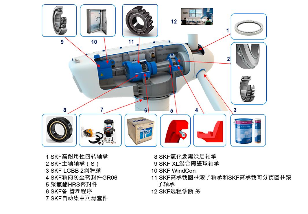 图1: SKF开发了专门用于风能领域的大量产品、服务和解决方案。