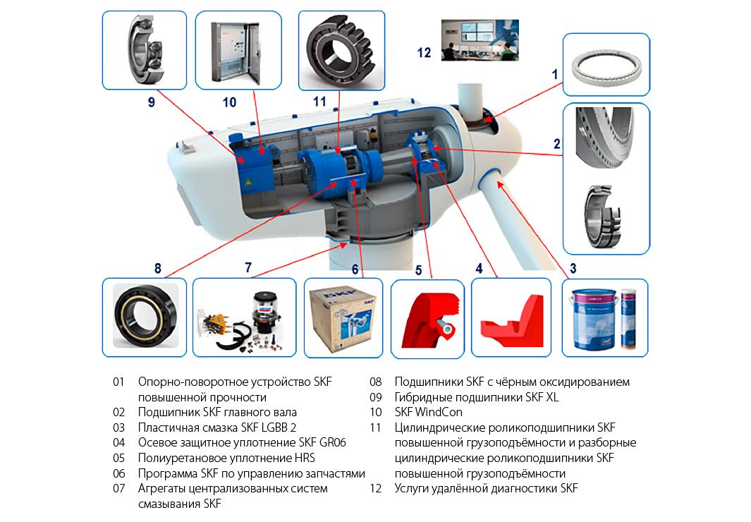 Рис. 1: Ассортимент продукции, услуг и решений SKF для сферы ветроэнергетики.