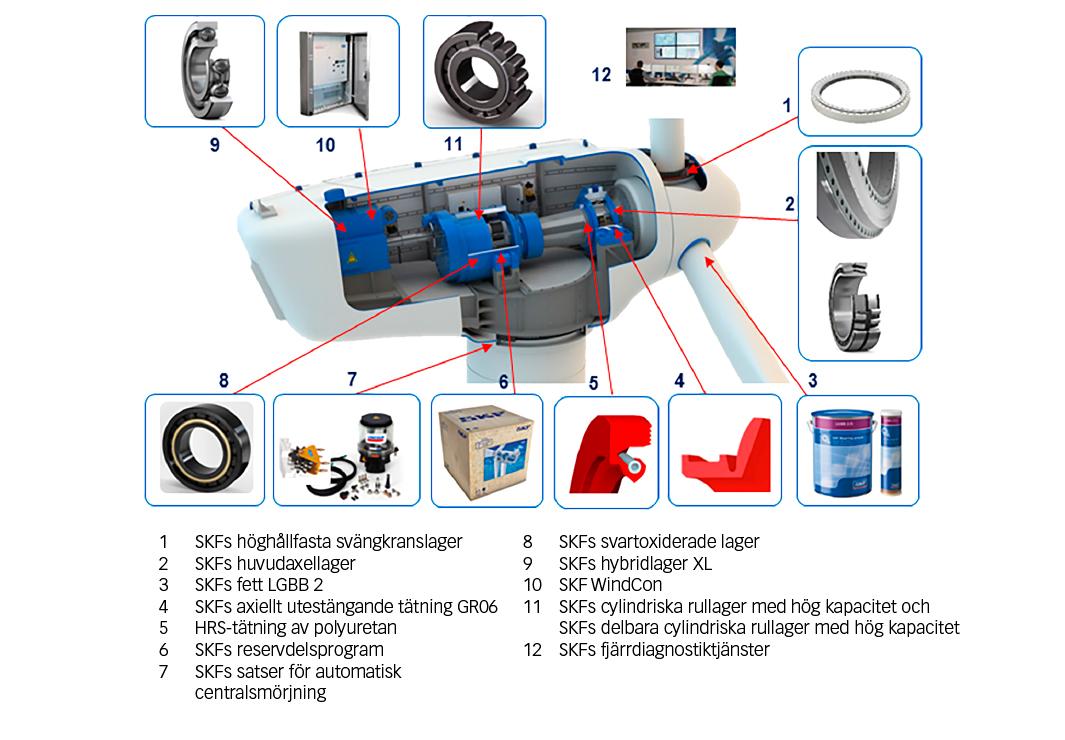 Fig. 1: SKF har utvecklat ett brett sortiment av produkter, tjänster och lösningar för vindkraftsmarknaden.
