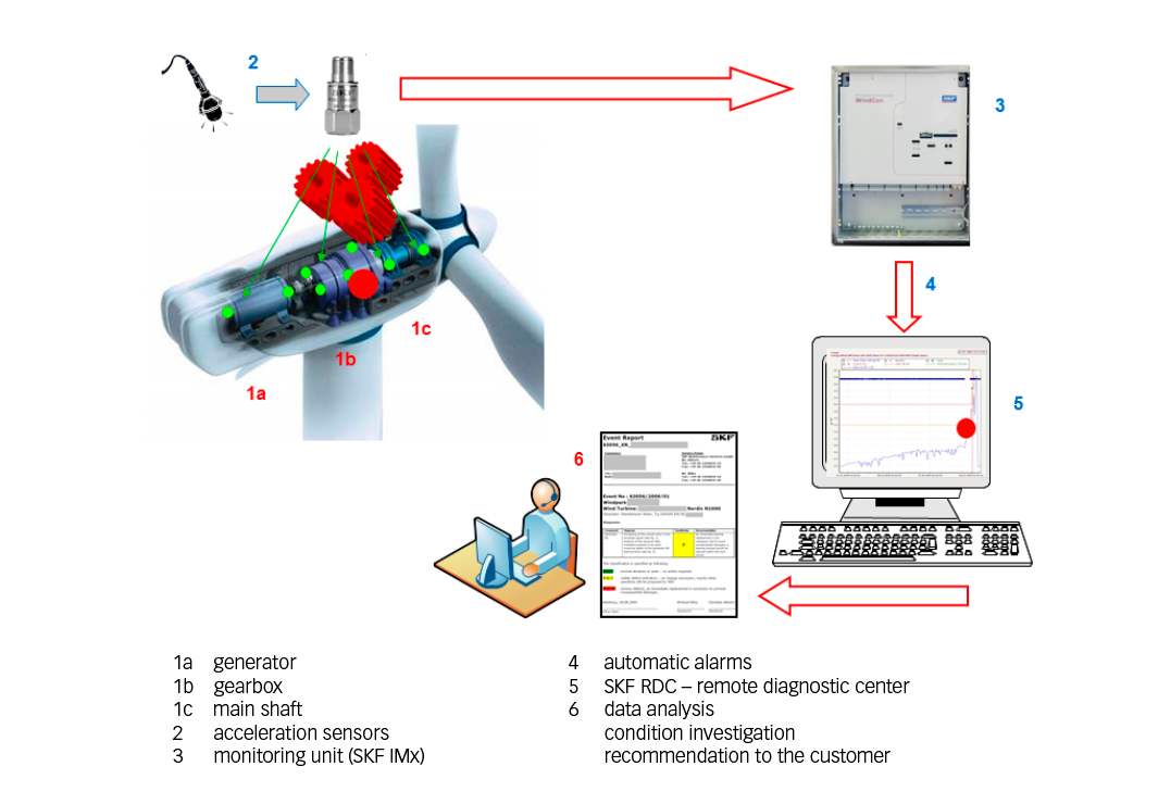 Fig. 2: How vibration monitoring is carried out.