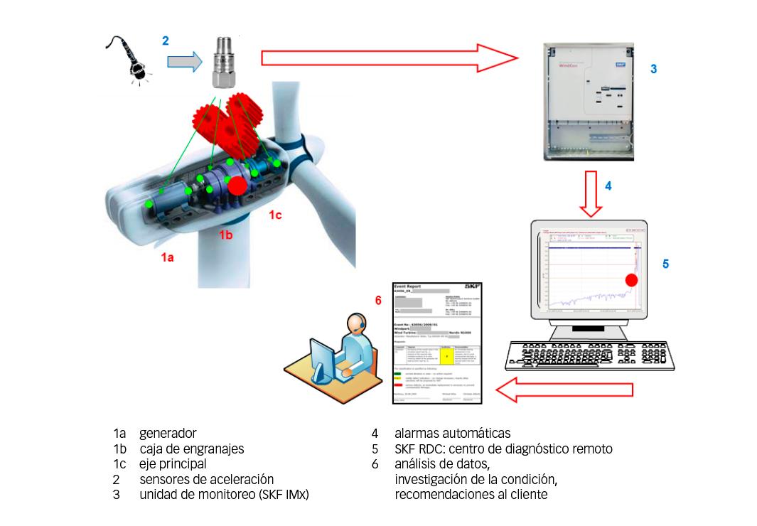 Fig. 2: Cómo se realiza el monitoreo de vibraciones.