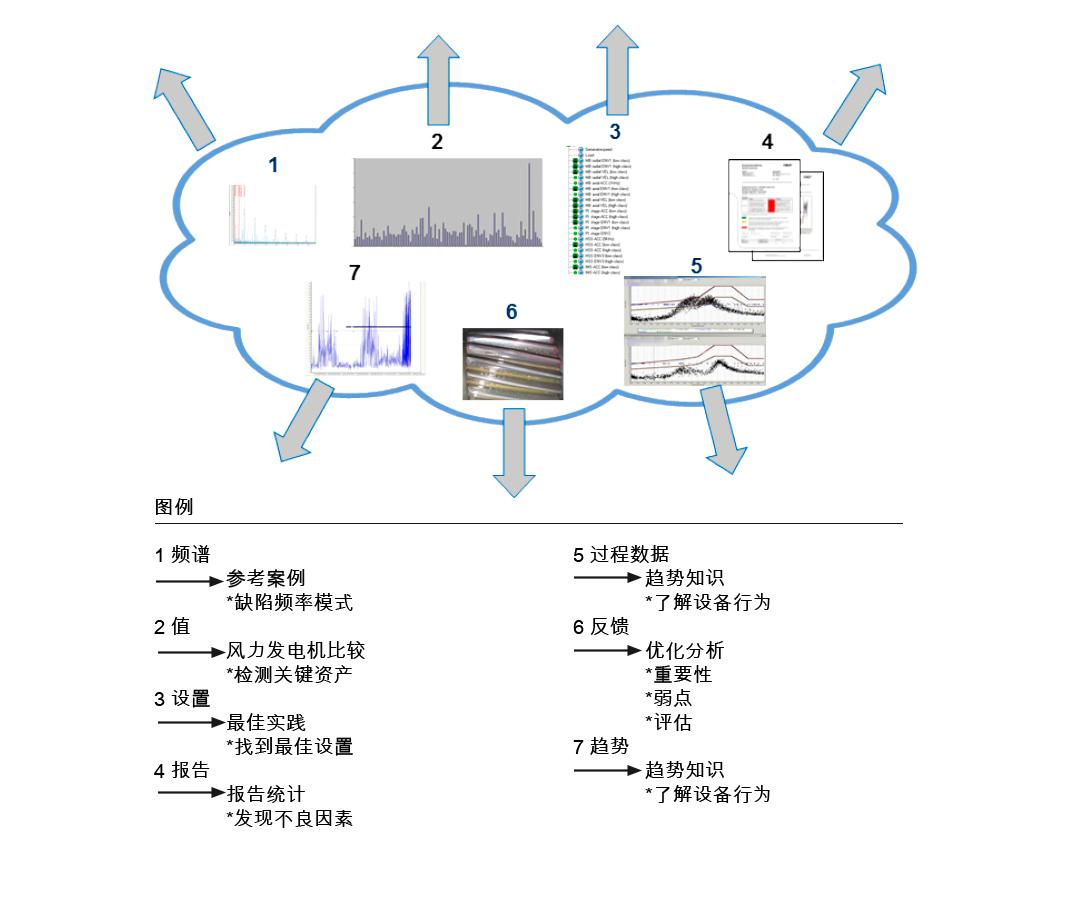 图3: 风电场设备分析。