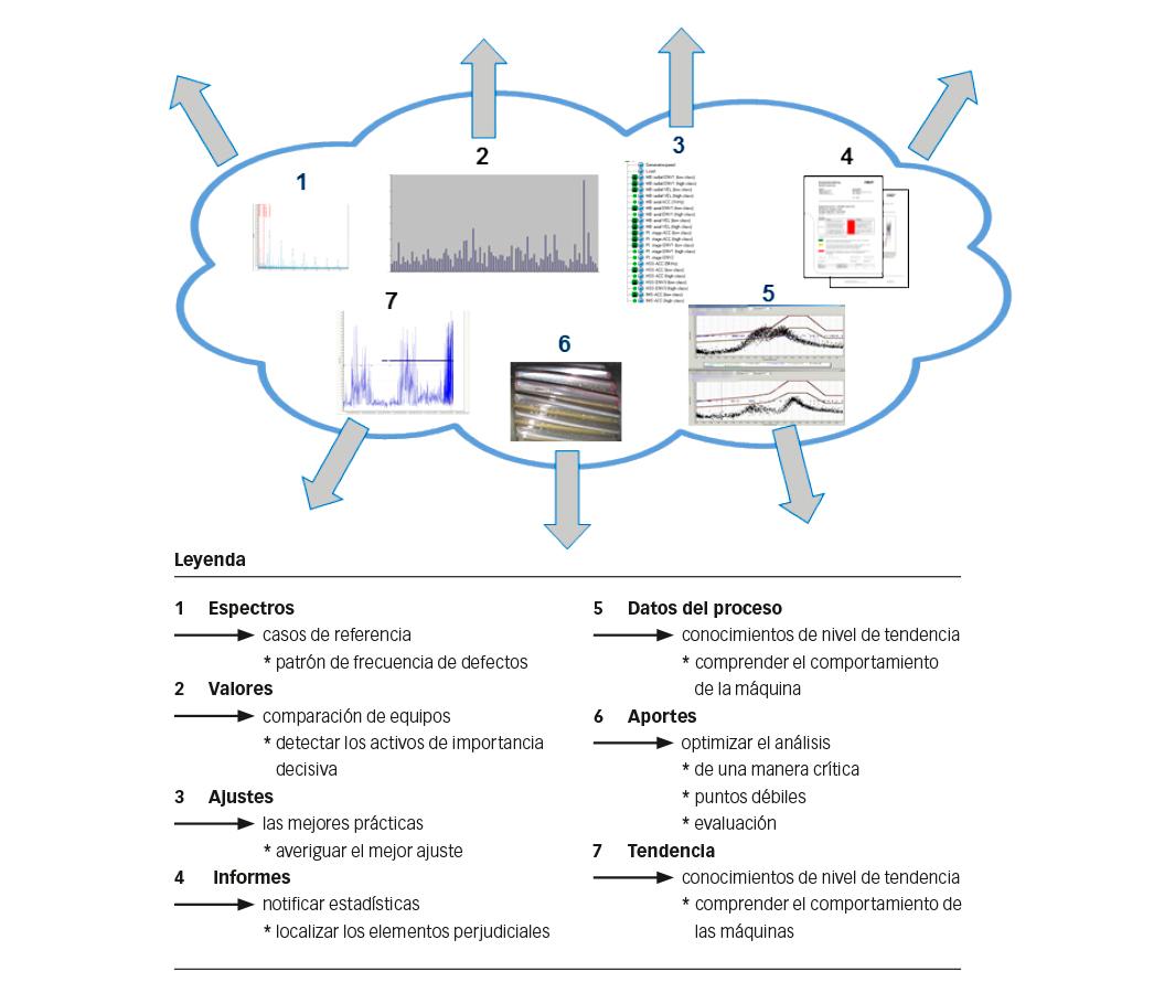 Fig. 3: Análisis de equipos de parques eólicos.