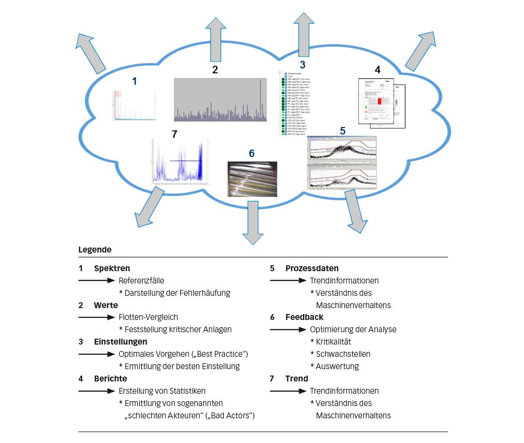 Bild 3: Flotten-Analyse für Windparks.