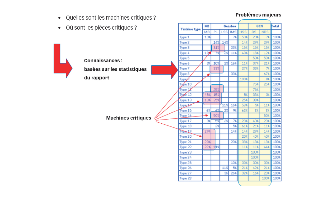 Fig. 4. Utilisation des statistiques pour identifier les machines critiques.