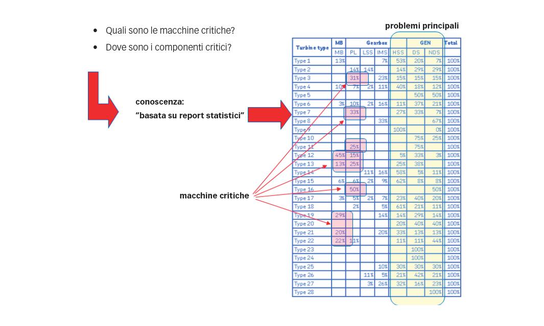 Fig. 4: Impiego della statistica per identificare le macchine critiche.