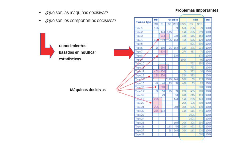 Fig. 4: Uso de la estadística para identificar máquinas decisivas.