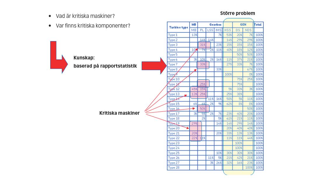 Fig. 4: Att använda statistik för att identifiera kritiska maskiner.