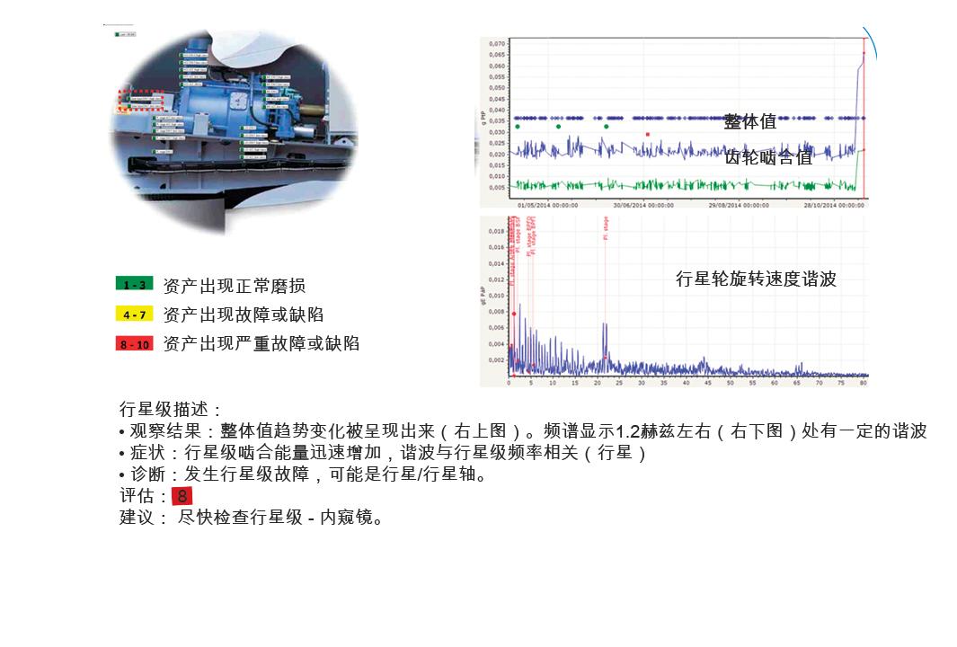 图5: 2兆瓦风力发电机6个月的数据显示振动加剧,需要检查和维修。