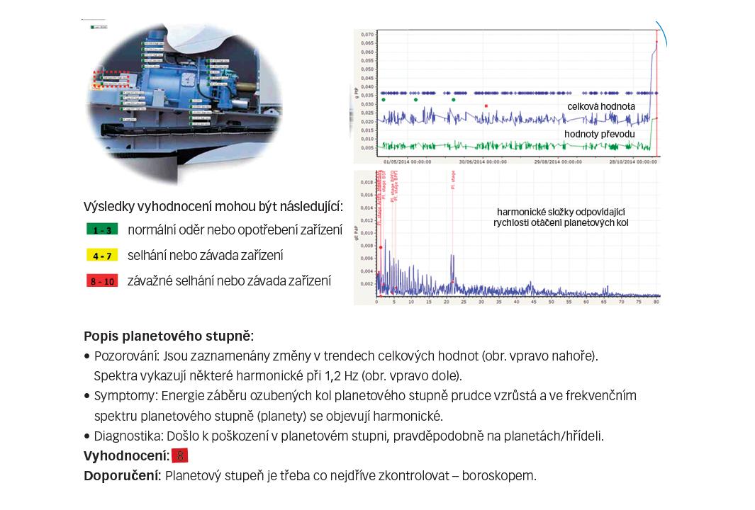 Obr. 5: Data získaná z 2MW větrné turbíny v průběhu šesti měsíců vykazovala zvýšené vibrace, které si vyžádaly prohlídku a opravu turbíny