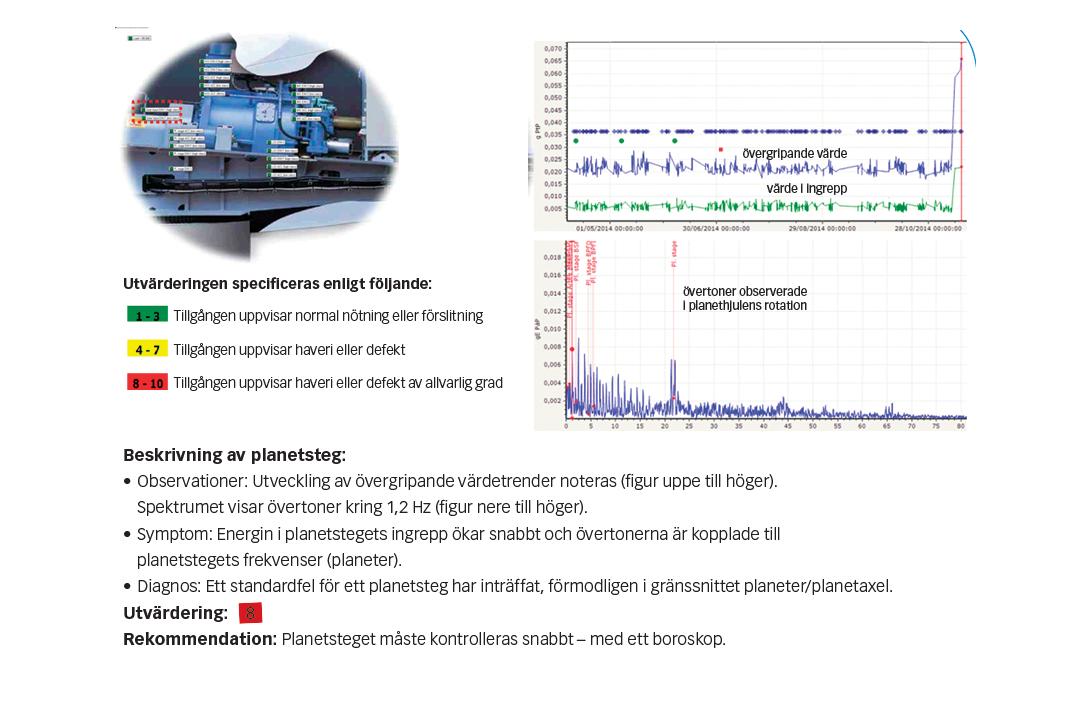 Fig. 5: Data från ett vindkraftverk på 2 MW, insamlade under en sexmånadersperiod, visade en tendaens till ökad vibration, vilket ledde till beslut om inspektion och reparation.