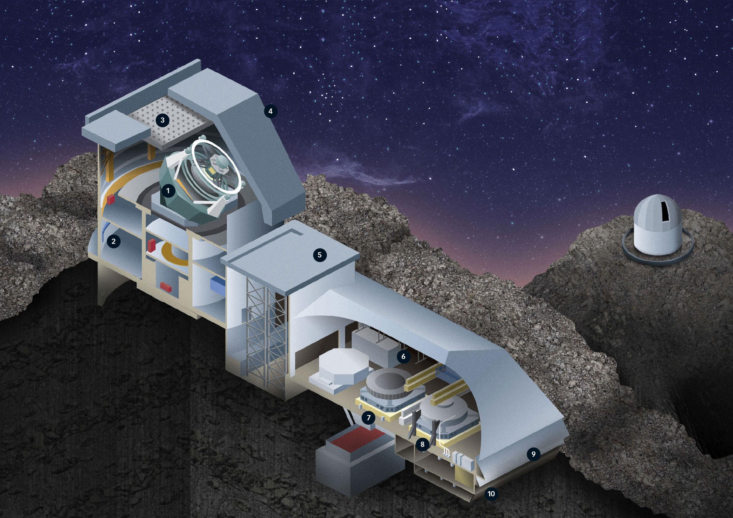 LSST大口径全景巡天望远镜主要组成部分: