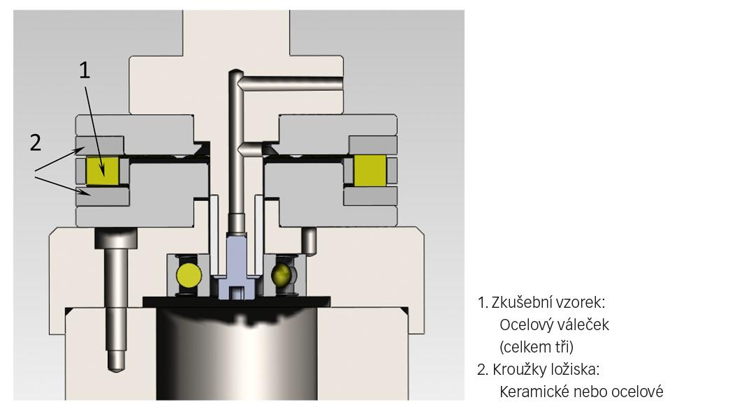 Obr. 1: Schématický obrázek zařízení na testování ložisek