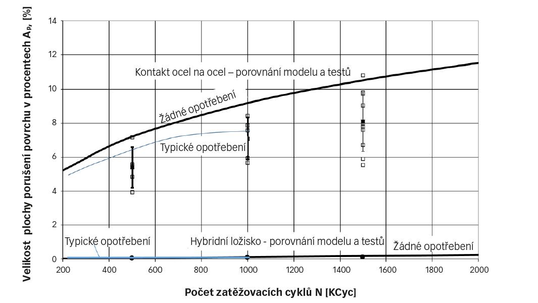 Obr. 2: Experimentální údaje (čtverečky) v porovnání s numerickými simulacemi (nepřerušovaná křivka) kumulace na ploše porušeného povrchu při rostoucím počtu cyklů za provozních podmínek uvedených v tabulce 1.