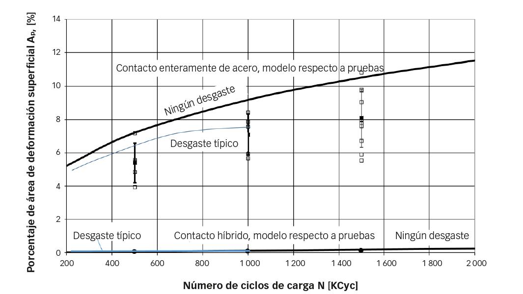 Fig. 2: Datos experimentales (puntos cuadrados) respecto a simulaciones numéricas (curvas de trazo continuo) de acumulación de áreas de deformación superficial al incrementar el número de ciclos bajo las condiciones operativas relacionadas en la tabla 1.