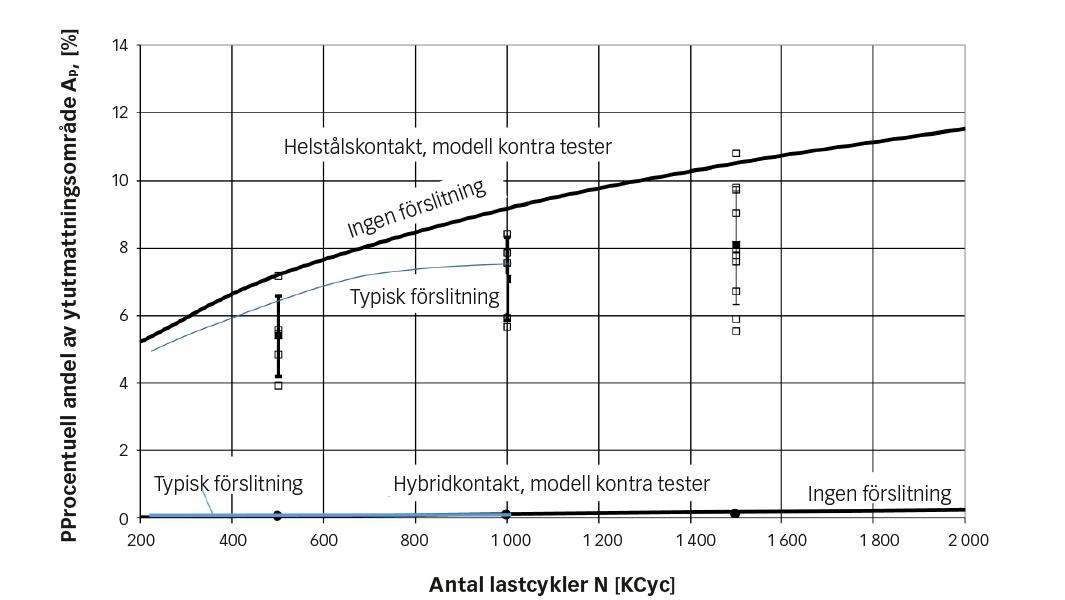 Fig. 2: Experimentella data (fyrkantprickar) kontra numeriska simuleringar (heldragna kurvor) av ytutmattning som ackumuleras med ökande antal cykler, under de driftförhållanden som listas i tabell 1.