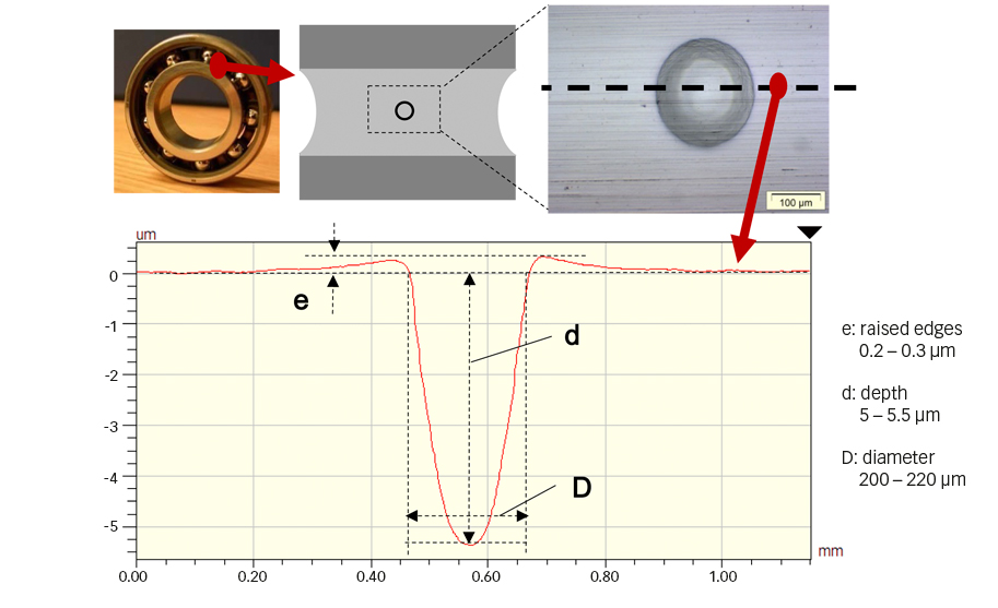 Fig. 3: Illustration of an artificial dent on a deep groove ball bearing inner ring, and geometry in cross section [9].