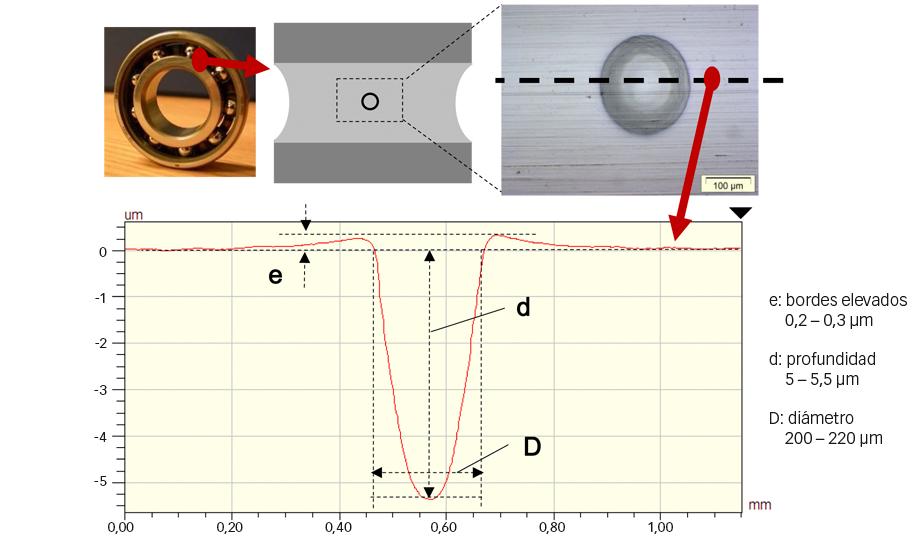 Fig. 3: Ilustración de una indentación artificial en un aro interior de rodamiento rígido de bolas, y geometría en sección transversal [9].