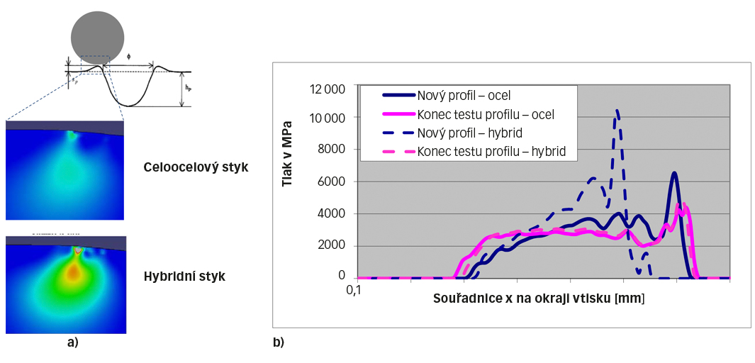 Obr. 5: a) Elastoplastický model 2D rovinné deformace suchého místa s oblastí vysokého von Misesova napětí pod zdviženými okraji. b) Porovnání místního rozložení tlaku při pružné deformaci zdviženého okraje při převalování v celoocelovém a hybridním ložisku – porovnání tvaru nového vtisku a vtisku po určité provozní době [6].