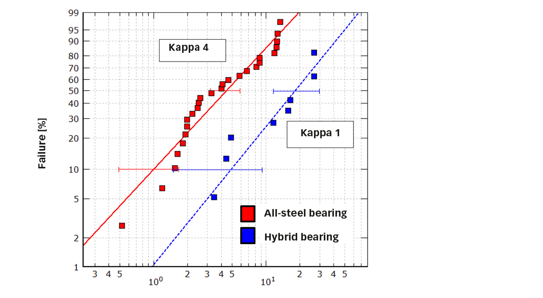 Fig. 7: Relative dent life for all-steel and hybrid bearings under same load condition, the lubrication quality (kappa condition) was 4 for all-steel and 1 for hybrid bearings [6].