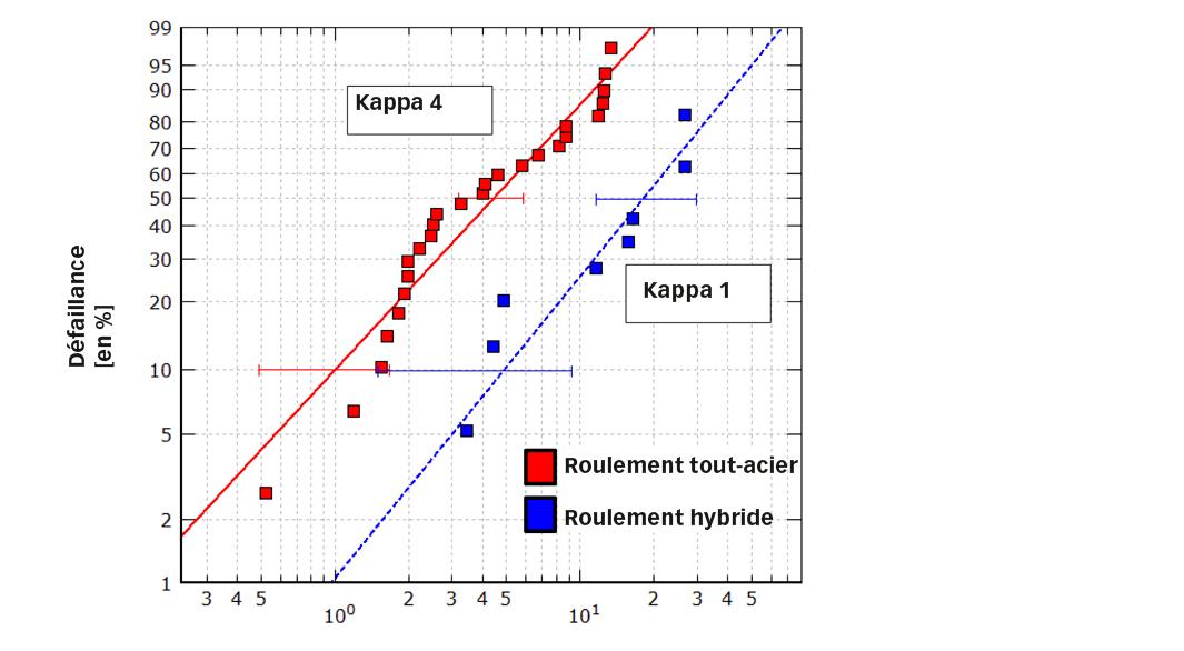 Fig. 7. Durée relative de l'empreinte pour des roulements tout-acier et hybride dans des conditions de charge identiques, avec une qualité de lubrification (valeur kappa) de 4 pour le roulement tout-acier et de 1 pour le roulement hybride [6].
